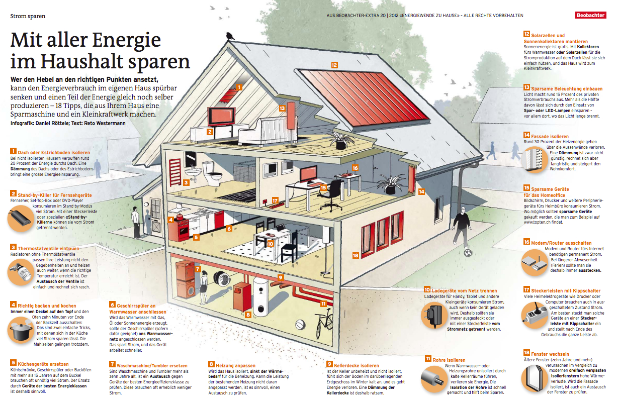 strom sparen mit aller energie im haushalt sparen. Black Bedroom Furniture Sets. Home Design Ideas